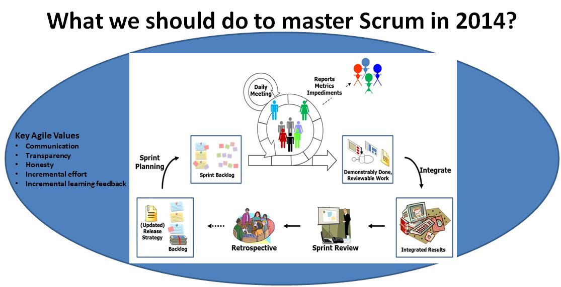 Mastering-Scrum-Team